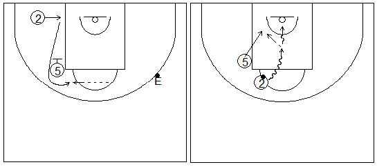 Gráficos de baloncesto que recogen ejercicios de juego con el bloqueo indirecto vertical con un exterior girando sobre un interior, y un pasador fijo