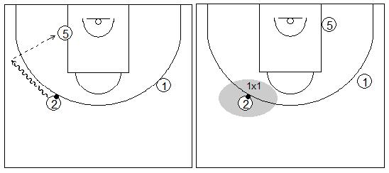 Gráficos de baloncesto que recogen ejercicios de juego con el bloqueo indirecto vertical con un interior y dos exteriores tras un cambio defensivo y posibles opciones