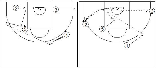 Gráficos de baloncesto que recogen ejercicios de juego con el bloqueo indirecto vertical con un interior y tres exteriores, uno de ellos alejándose del bloqueo
