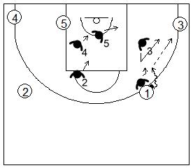 Gráfico de baloncesto que recoge la defensa individual básica y una ayuda defensiva contra una penetración