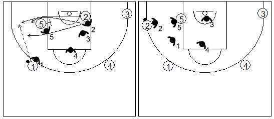 Gráfico de baloncesto que recoge la defensa individual básica y la defensa de un bloqueo indirecto en la línea de fondo