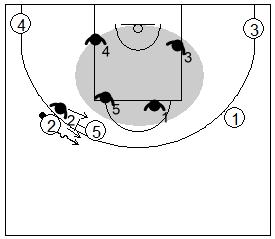 Gráfico de baloncesto que recoge la defensa individual básica y la defensa del bloqueo directo