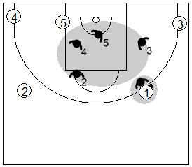 Gráfico de baloncesto que recoge la defensa individual básica con los cinco jugadores trabajando juntos