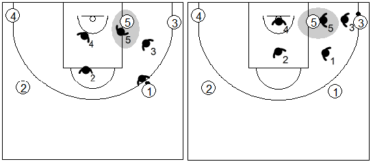 Gráfico de baloncesto que recoge la defensa individual básica negando el pase al poste bajo