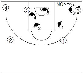 Gráfico de baloncesto que recoge la defensa individual básica y la regla de no permitir penetraciones por la línea de fondo