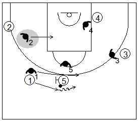 Gráfico de baloncesto que recoge una defensa individual en medio campo