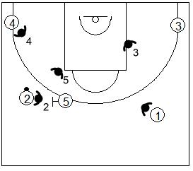 Gráfico de baloncesto que recoge la defensa individual especial del bloqueo directo si el balón está en el lado derecho del ataque