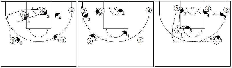 Defensa individual especial del bloqueo indirecto cuando el atacante sale al lado izquierdo del ataque