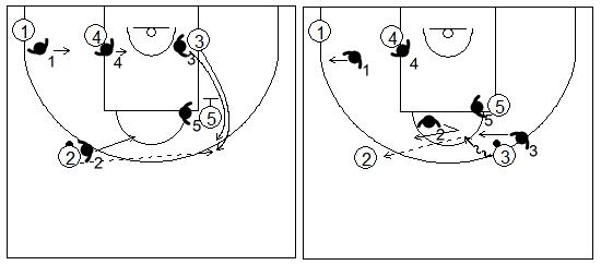 Defensa individual especial del bloqueo indirecto vertical si el atacante consiguiese salir al lado derecho