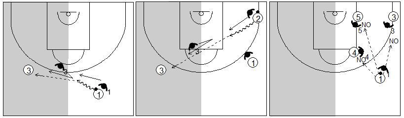 Gráfico de baloncesto que recoge la defensa individual especial en el lado derecho del ataque