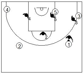 Gráfico de baloncesto que recoge la defensa individual especial en el poste bajo si el balón está en el frontal del lado derecho del ataque