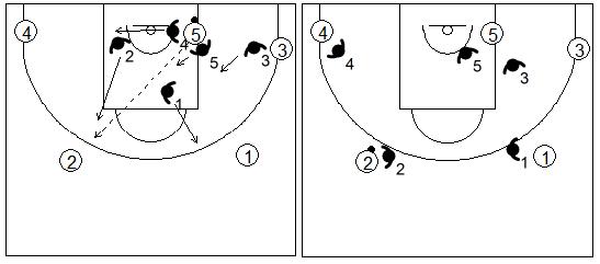 Gráfico de baloncesto que recoge la defensa individual especial en el poste bajo si hay un pase fuera del trap al lado izquierdo
