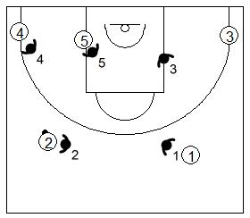 Gráfico de baloncesto que recoge la defensa individual especial si el balón está en el frontal del lado izquierdo del ataque