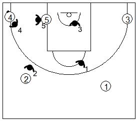Gráfico de baloncesto que recoge la defensa individual especial si el balón está en la esquina del lado izquierdo del ataque