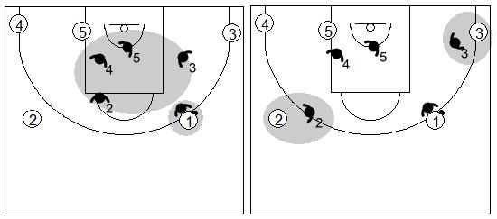 Gráfico de baloncesto que recoge la diferencia entre la defensa individual básica y la avanzada