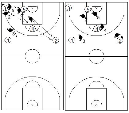 Gráfico de baloncesto que recoge el cambio de defensa cuando el balón sale de una esquina en una zona 1-2-2 press