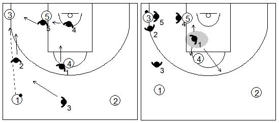 Gráfico de baloncesto que recoge el movimiento de la zona 1-2-2 press cuando el balón es pasado a la esquina