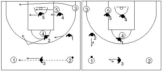 Gráfico de baloncesto que recoge el movimiento de la zona 1-2-2 press tras un pase de lado a lado en el frontal