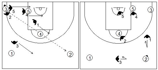 Gráfico de baloncesto que recoge el movimiento de la zona 1-2-2 press tras un pase desde la esquina al frontal contrario