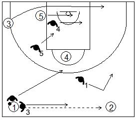 Gráfico de baloncesto que recoge los movimientos de la zona 1-2-2 press cuando el balón sale del primer trap