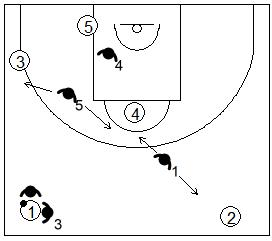 Gráfico de baloncesto que recoge una opción agresiva de la zona 1-2-2 press cuando el primer 2x1 es un éxito