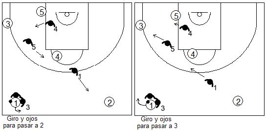 Gráfico de baloncesto que recoge opciones defensivas en la zona 1-2-2 según donde mire el atacante que ha recibido el 2x1