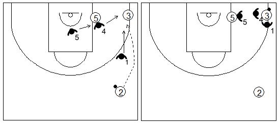 Gráfico de baloncesto que recoge las responsabilidades de los defensores de la 3ª línea cuando el balón es pasado a la esquina en una zona 1-2-2 press