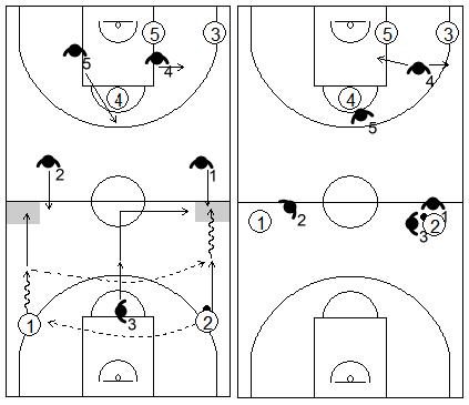 Gráfico de baloncesto que recoge la situación especial de la zona 1-2-2 press en campo de ataque