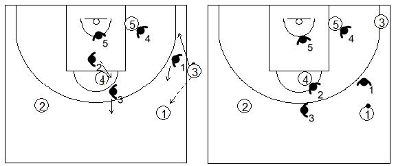 Gráfico de baloncesto que recoge una zona 1-2-2 press tras un saque de banda y un pase al frontal