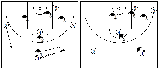 Gráfico de baloncesto que recoge zonas de ajuste que obligan al ataque a adquirir una distribución diferente