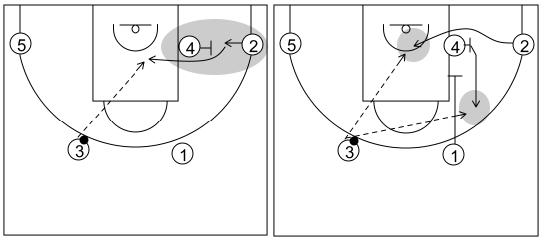 Gráfico de baloncesto que recoge el ataque flex (16 a 18 años)-aprovecha el cambio de lado del balón para usar tanto el corte flex como la acción de bloquear al bloqueador
