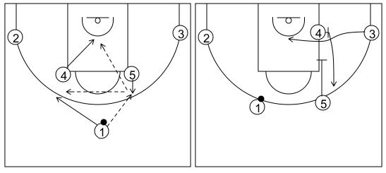 Gráfico de baloncesto que recoge el ataque flex (16 a 18 años)-manera de comenzarlo desde la formación cuernos
