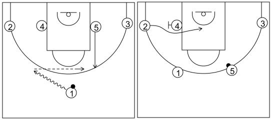 Gráfico de baloncesto que recoge el ataque flex (16 a 18 años)-manera de comenzarlo desde una formación 1-4 al fondo sin bloqueos