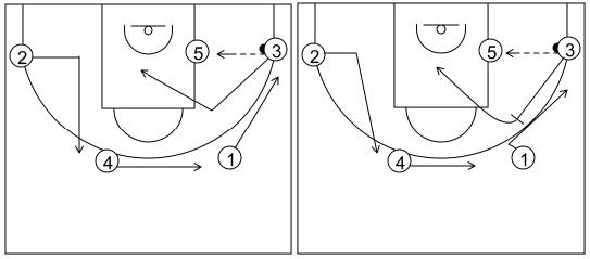 Gráfico de baloncesto que recoge el ataque flex (16 a 18 años)-opción de pasar el balón al poste
