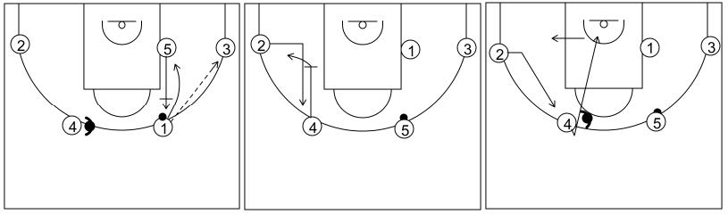 Gráfico de baloncesto que recoge el ataque flex (16 a 18 años)-reacción del ataque con un pase a la esquina y bloqueo vertical ciego si la defensa niega el cambio de lado del balón