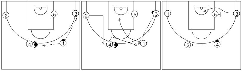 Gráfico de baloncesto que recoge el ataque flex (16 a 18 años)-reacción del ataque con un pase a la esquina y corte a la canasta si la defensa niega el cambio de lado del balón