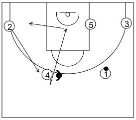 Gráfico de baloncesto que recoge el ataque flex (16 a 18 años)-reacción del ataque con una puerta atrás si la defensa niega el cambio de lado del balón