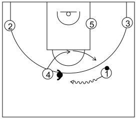 Gráfico de baloncesto que recoge el ataque flex (16 a 18 años)-reacción del ataque usando el bote si la defensa niega el cambio de lado del balón